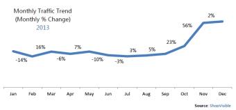 SV 2013 Monthly Traffic
