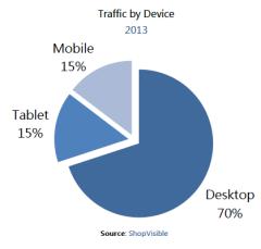 SV 2013 Traffic by Device